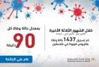 """الصحة الفلسطينية: تسجيل (1437) حالة وفاة بـ""""كورونا"""" آخر 3 شهور"""