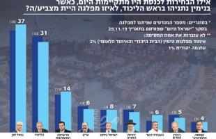 """في أول استطلاع اسرائيلي بعد حل الكنيست: """"أرزق أبيض يتفوق على """"الليكود"""" بـ(6) مقاعد"""