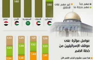 استطلاع: أغلب المواطنين العرب يؤيدون السلام مع إسرائيل.. والعلاقات أهم من الضم!
