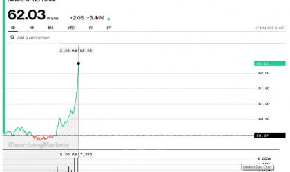 قفزة في أسعار النفط بعد أنباء استهداف ناقلتي نفط في بحر عمان