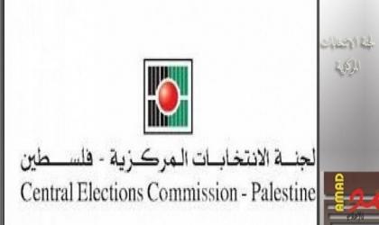 رام الله: لجنة الانتخابات ترحب بالمرسوم الرئاسي بشأن تعزيز الحريات