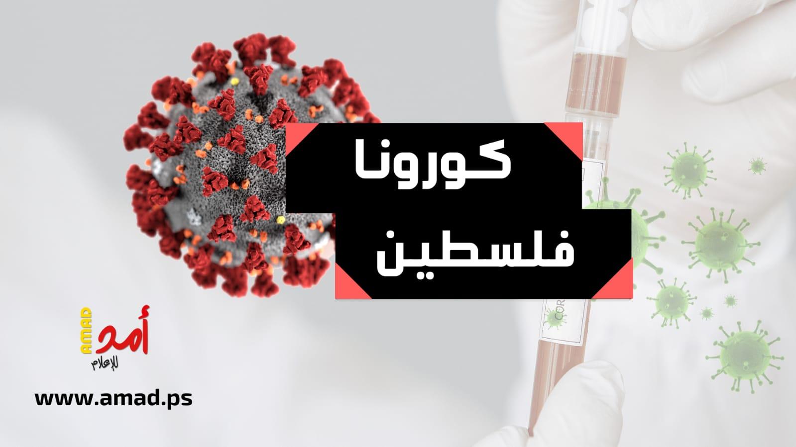 """الصحة الفلسطينية: 8 وفيات و627 إصابة جديدة بـ""""كورونا"""" خلال الـ 24 ساعة الأخيرة"""